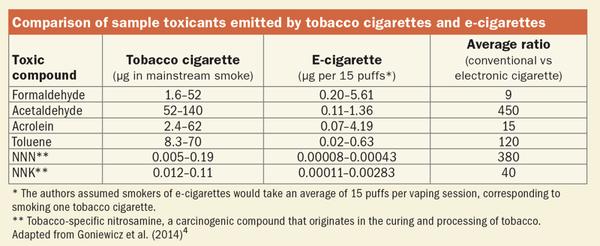 电子烟和香烟危害性对比
