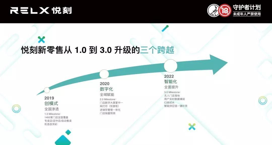 从北京798到上海南京路 悦刻打样电子烟新零售